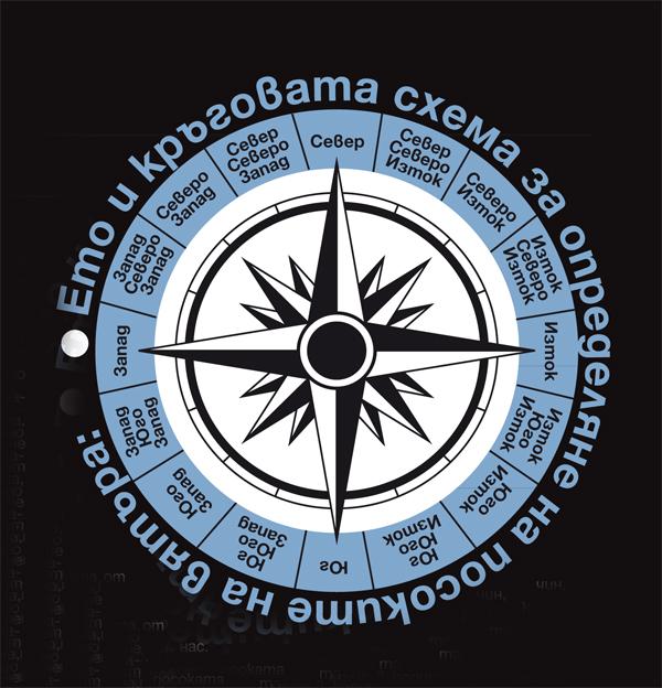 кръговата схема за определяне на посоките на вятъра