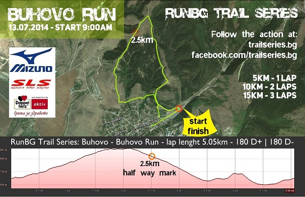 Buhovo-run - трасе