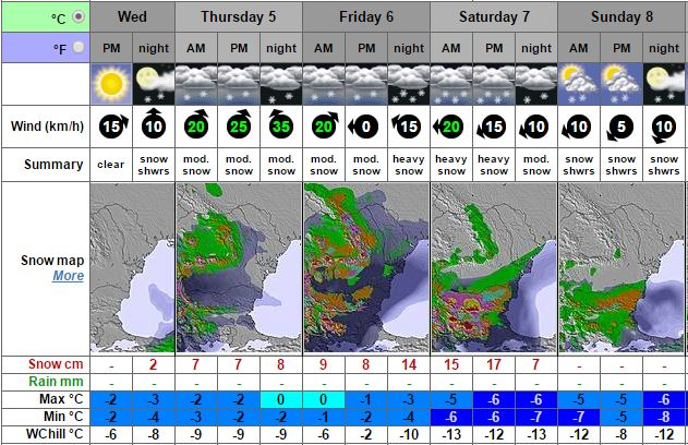 Прогнозата на Snow-forecast за Банско