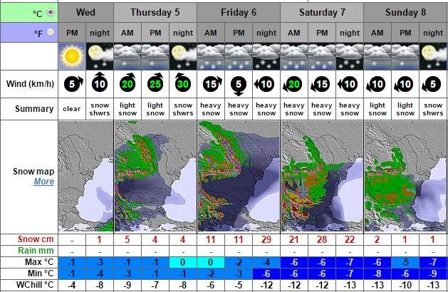 Прогнозата на Snow-forecast за Боровец