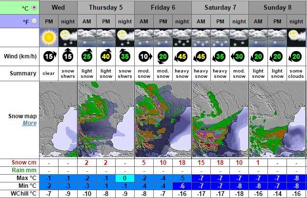 Прогнозата на Snow-forecast за Витоша