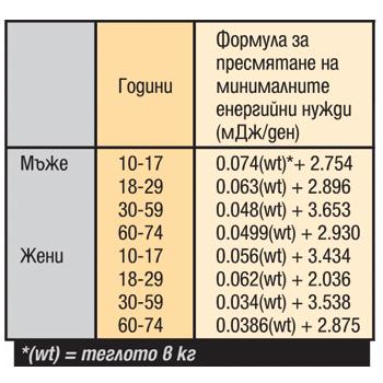 Енергийна Таблица