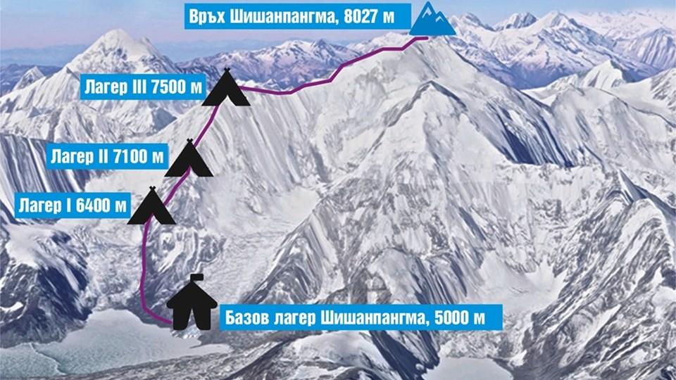 Шиша Пангма - маршрут